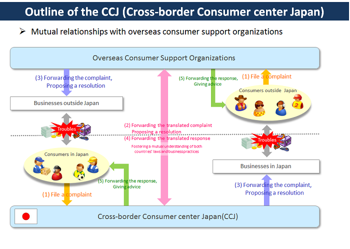 Outline of the CCJ