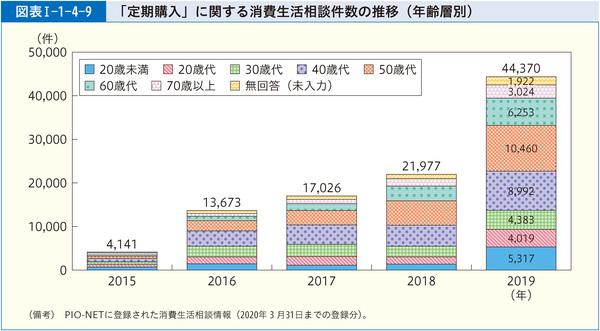 図表1-1-4-9「定期購入」に関する消費生活相談件数の推移(年齢層別)